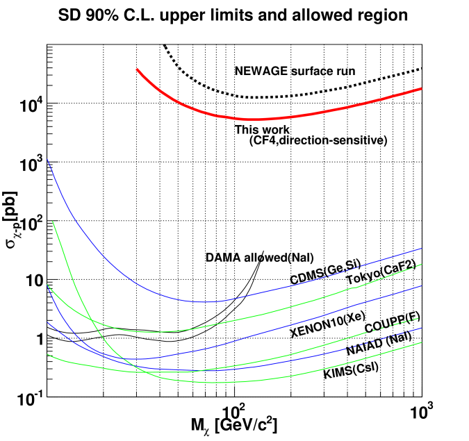 Upper limits and allowed region in the WIMP-proton spin-dependent cross section versus WIMP mass parameter space. Thick solid line shows the limits obtained in this work. Limits from our surface run