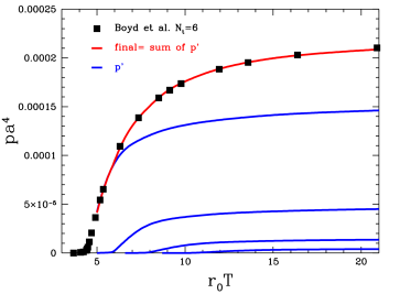 The dimensionless pressure as a function of the temperature. By summing up the intermediate terms (indicated by solid blue lines, denoted by