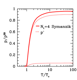 We show the two, non-negligible terms (denoted by dotted lines) of the normalized pressure, and their sum (solid line).