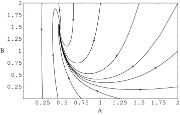 A phase diagram of the system (