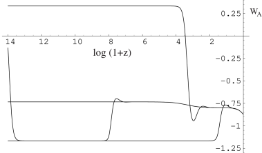 A plot of the triad equation of state for the same initial conditions and interaction as in figure