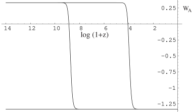 A plot of the triad equation of state of the dark triad for different initial conditions (same as in Figure