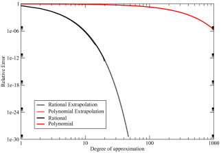 A comparison of the relative error between rational and polynomial approximation to the inverse square root function (spectral bounds =