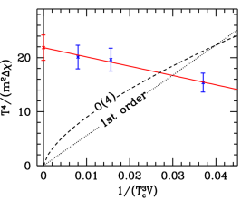 Left panel: a plot of the expectation of the gauge of the gauge action: the deviation of