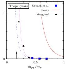 Left panel: the magnitude of the forces present in a multi-timescale mass preconditioned simulation: the most expensive force (