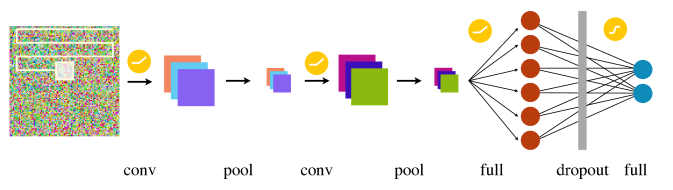 (Color online) Schematic illustration of the neural network used in this work. A combination of convolutional (conv) and max pooling layers (pool) is first used to study the image, before the data is further analyzed by two fully connected neural networks separated by a dropout layer. The convolutional and the first fully connected layer are activated using rectified linear functions, while the final layer is activated by a softmax function.