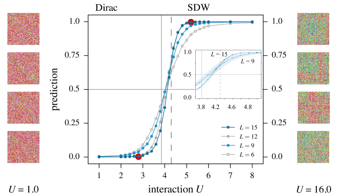 (Color online) Machine learning of the phase transition from a semi-metal to an antiferromagnetic insulator in the spinful Hubbard model (
