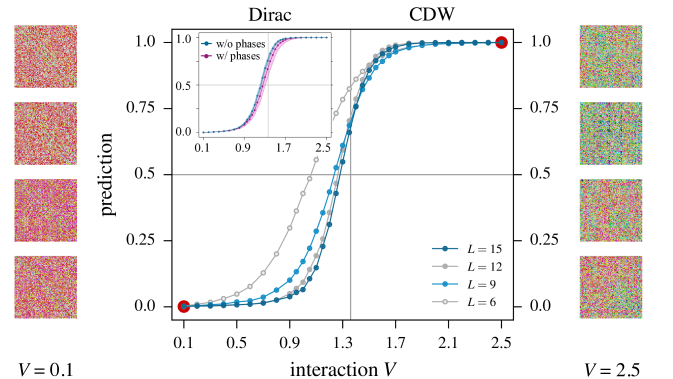 (Color online) Prediction of a CNN for the phase transition from a Dirac semi-metal to a charge density wave (CDW) ordered state in the half-filled spinless fermion Hubbard model (