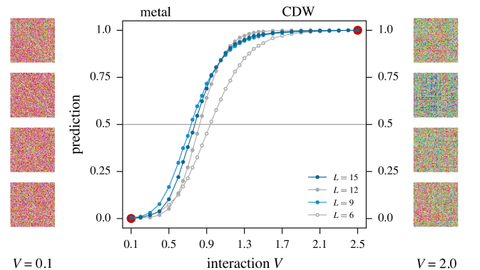 (Color online) CNN-based identification of the phase transition in the one-third filled, spinless Hubbard model (