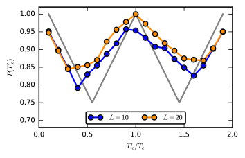 Position of the middle peak in the universal W-shape deviates from