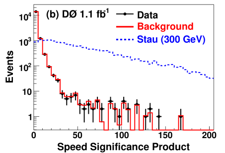 Distributions of (a) the invariant mass and (b) speed significance product, for the simulated background (solid line), the 300 GeV stau signal (dotted line), and the data (as dots) passing the selection criteria.