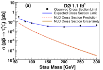 The observed (dots) and expected (solid line) 95%cross section limits, the NLO production cross section (dashed line), and NLO cross section uncertainty (barely visible shaded band) as a function of (a) stau mass for stau pair production, (b) chargino mass for pair produced gaugino-like charginos, and (c) chargino mass for pair produced higgsino-like charginos.