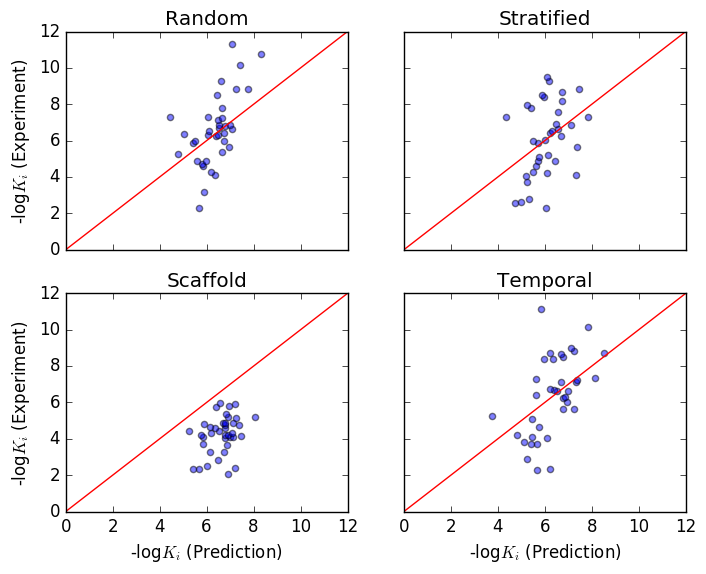 Comparison between experimental and predicted log
