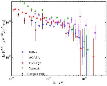 Currently available data on the highest energy cosmic rays. The quantity