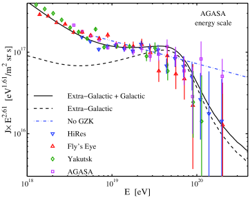 Model versus data. The solid curve shows the energy spectrum derived from the two-component model discussed in Section