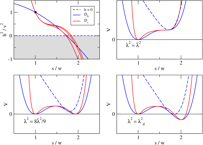 Example for the dependence of the potential on