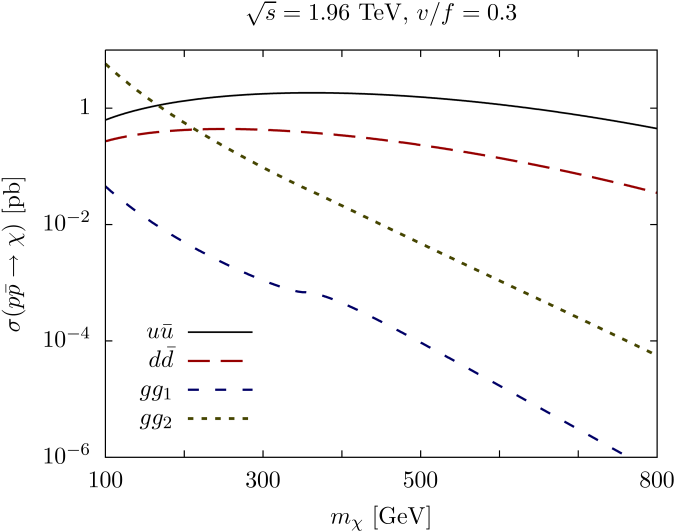 Tevatron production cross sections for different channels at LO as a function of