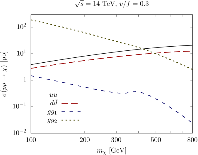 LHC production cross sections for different channels at LO as a function of