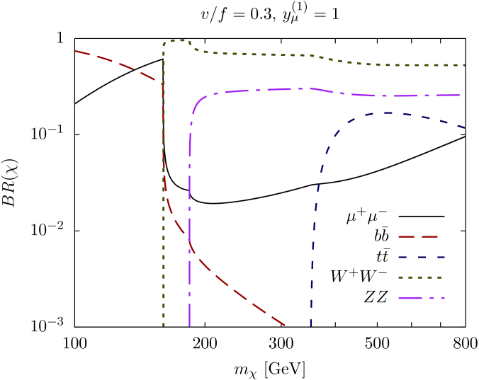 Dilaton branching ratios as a function of