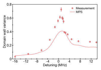 Points and error bars represent measured values. The solid red line corresponds to a full numerical simulation of the dynamics using a matrix product state ansatz (see text and Fig.5 of the main text)