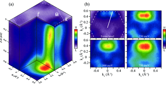(Color online) (a) Three dimensional energy versus momentum dispersion of the 15 u