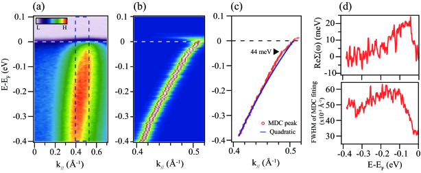 (Color online) (a) Energy versus momentum dispersion along the white solid line in Fig