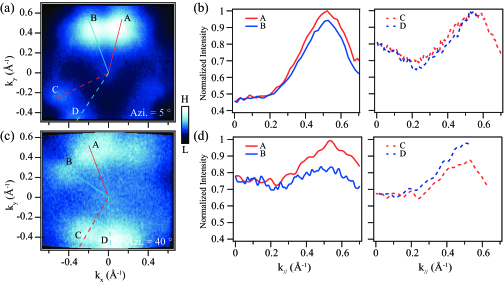 (Color online) (a) Fermi surface measured after rotating the sample azimuthally by 5
