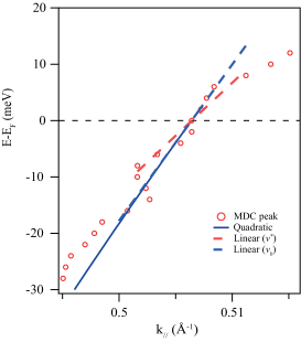 (Color online) The band dispersion near the Fermi level extracted from Lorentzian fitting of MDC curves is shown by red circles. The quadratic fitting, which we use to extract the bare band mass is shown by the solid blue line. The linear fitting in the energy range of -8 to 8 meV from our MDC peak (red circles) is shown by the dashed red line. The dashed blue line represents the linear contribution of the quadratic polynomial fitting, which we use to estimate the bare band velocity near the Fermi level (