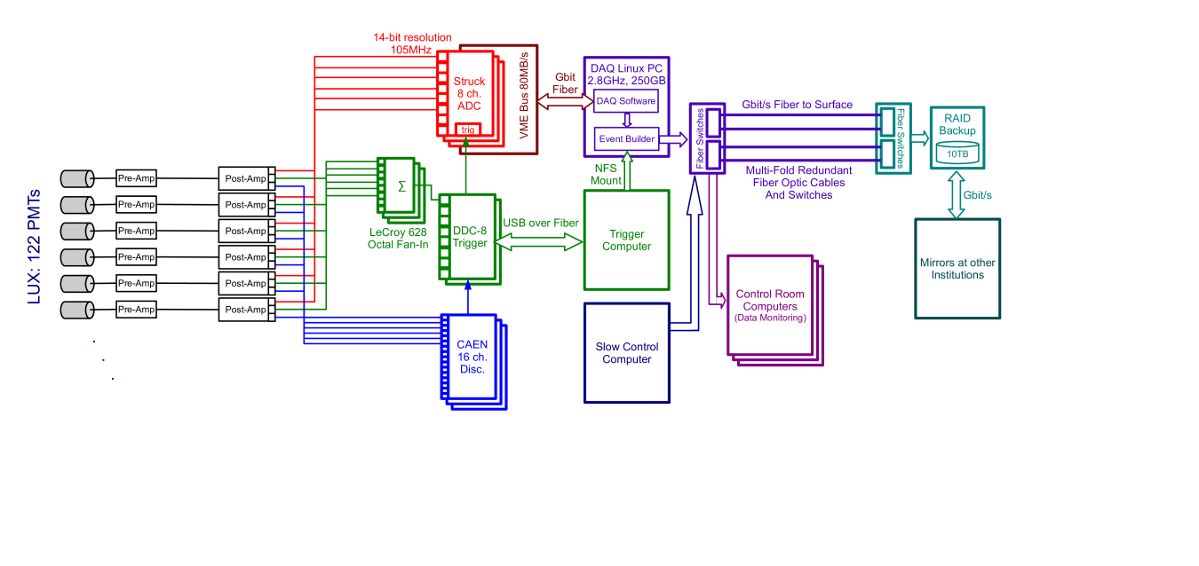 Data flow diagram of the LUX electronics and DAQ. Signals from the PMTs pass through air-side preamplifiers immediately after exiting the xenon space. A postamplifier further amplifies and shapes the signals. The postamplifier generates three outputs: one for the Struck ADCs, one for the DDC-8 digital trigger system, and one for the CAEN discriminators. The data from the Struck ADCs is read out from the VME bus to the DAQ computer, where it is sorted and prepared for analysis.