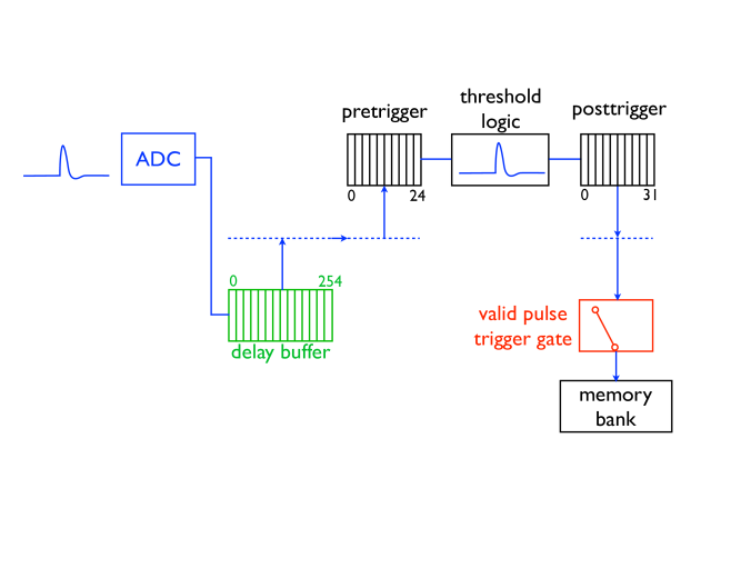 Diagram of Valid Pulse Trigger Gate (VPTG) and delay buffer implementation in the Struck ADC.