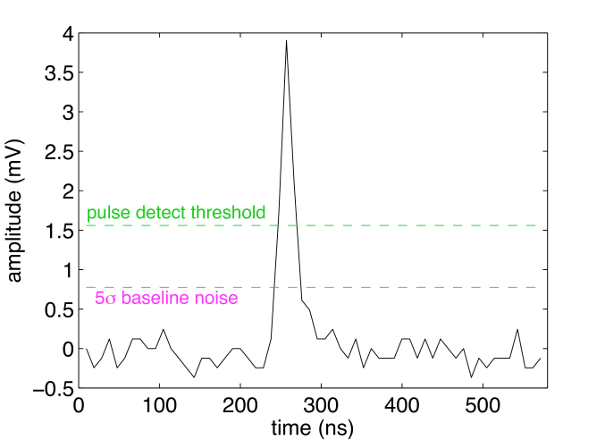 Single photoelectron pulse from a PMT in LUX detected with POD mode (see text for details). The