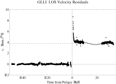 Doppler residuals (observed minus computed) converted to units of line of sight (LOS) velocity about a fit to the pre-perigee Doppler data, and the failure of this fit to predict the post perigee data. The mean offset in the post-perigee data approaches 3.78 mm s