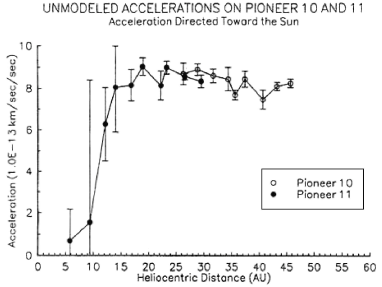 A JPL Orbit Determination Program (ODP) plot of the early unmodeled accelerations of Pioneer 10 and Pioneer 11, from about 1981 to 1989 and 1977 to 1989, respectively.
