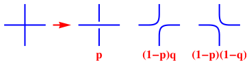 The three configurations of a node and associated Boltzmann weights. (In the leftmost configuration, the upper and lower links lie on the same loop.) The weights