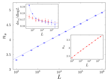 The logarithmic increase of the mean spanning number
