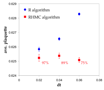 Average plaquettes obtained using the RHMC algorithm and the R-algorithm for the HISQ action (with