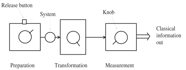 The situation considered consists of a preparation device with a knob for varying the state of the system produced and a release button for releasing the system, a transformation device for transforming the state (and a knob to vary this transformation), and a measuring apparatus for measuring the state (with a knob to vary what is measured) which outputs a classical number.