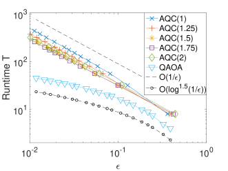 Simulation results for the Hermitian positive definite example. Top: the runtime to reach desired fidelity (left: 0.99, right: 0.999) as a function of the condition number. Bottom: a log-log plot of the runtime as a function of the accuracy with