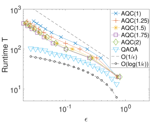 Simulation results for the non-Hermitian example. Left: the runtime to reach 0.999 fidelity as a function of the condition number. Right: a log-log plot of the runtime as a function of the accuracy with