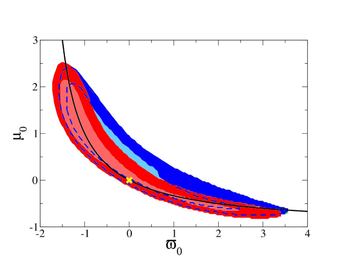 68% (inner) and 95% (outer) confidence contours for modified gravity parameters are plotted in the