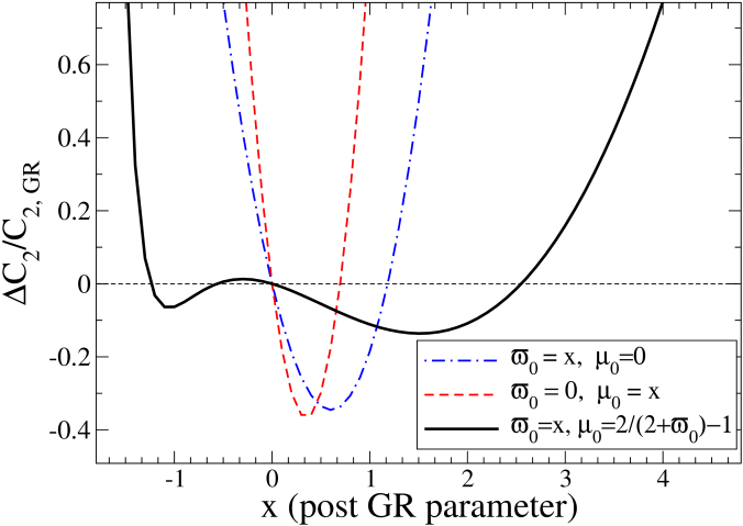 The change in quadrupole power relative to the value in GR is plotted as a function of