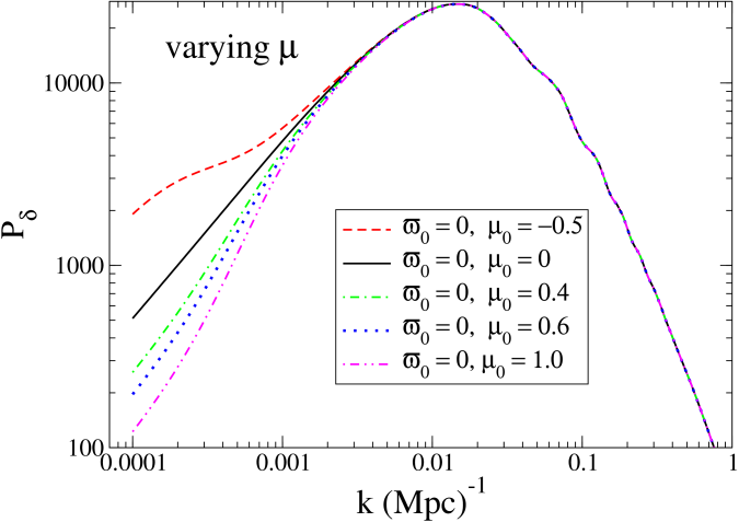 We plot the matter power spectrum (normalized to