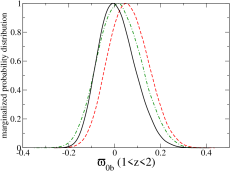 Marginalized probabilities of the post-GR parameters