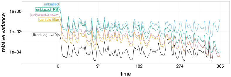 Comparison of the relative variance of the standard particle filter, a fixed-lag smoother with lag