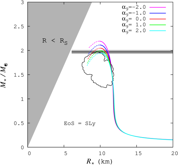 M-R relation for the SLy. The notation in the figure is the same as that of Figure