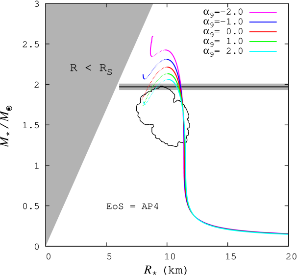 M-R relation for the AP4. The notation in the figure is the same as that of Figure