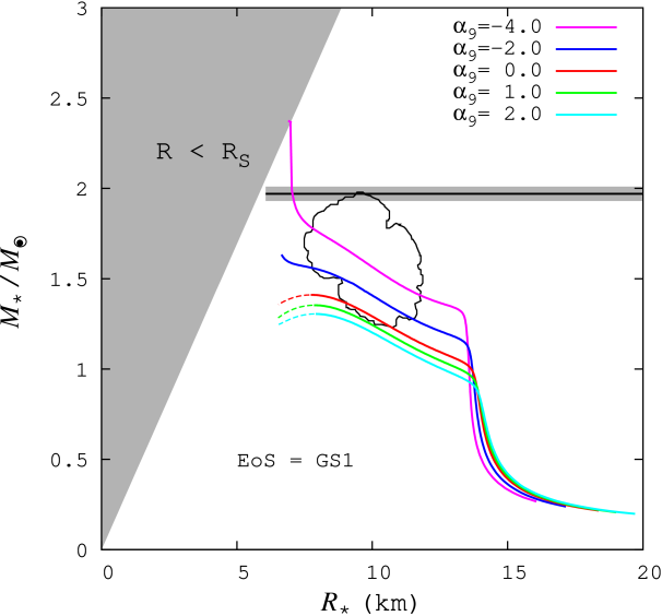 M-R relation for the GS1. The notation in the figure is the same as that of Figure