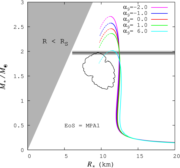 M-R relation for the MPA1. The notation in the figure is the same as that of Figure