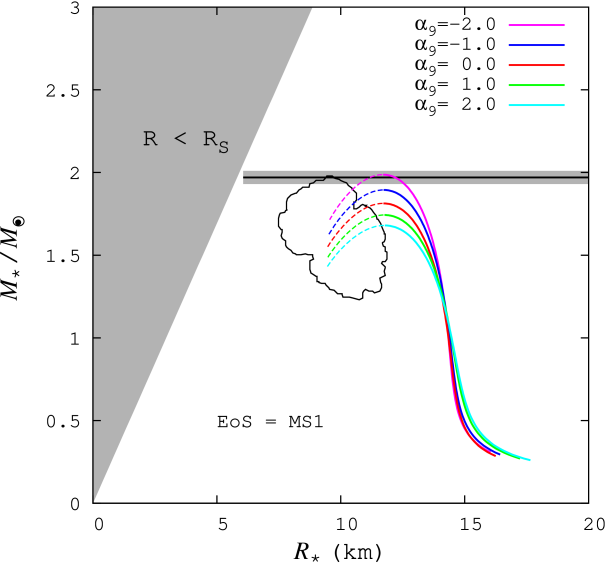 M-R relation for the MS1. The notation in the figure is the same as that of Figure