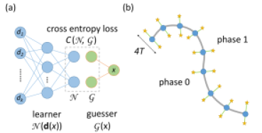 (a) Schematics of the self-learning scheme for learning phase transitions sorely from the dataset